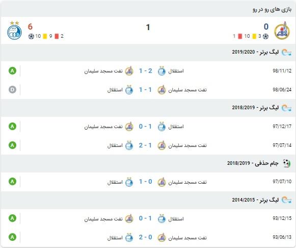آنالیز بازی استقلال و نفت مسجدسلیمان 10 بهمن 99