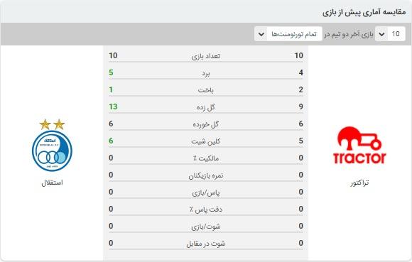 آنالیز بازی استقلال و نفت مسجدسلیمان در 10 بهمن 99