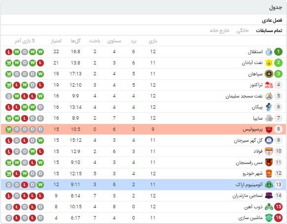 خلاصه بازی پرسپولیس و آلومینیوم 6 بهمن 99