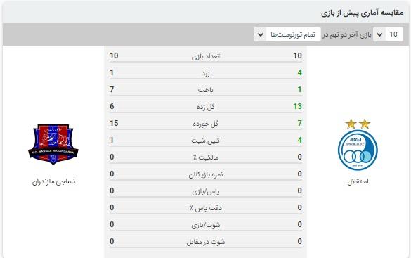 آنالیز بازی استقلال و نساجی 17 بهمن 99