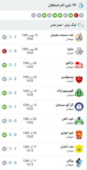 خلاصه بازی استقلال و نساجی 17 بهمن 99