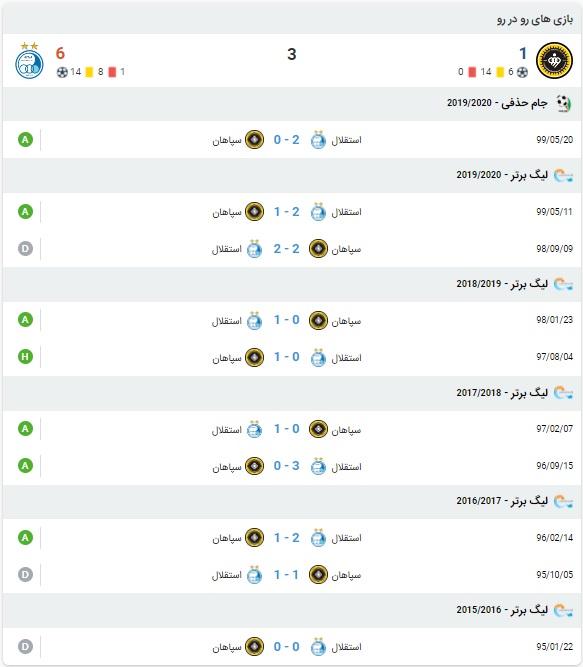 پیش بینی بازی سپاهان و استقلال 25 بهمن 99
