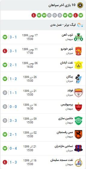 خلاصه بازی سپاهان و استقلال 25 بهمن 99