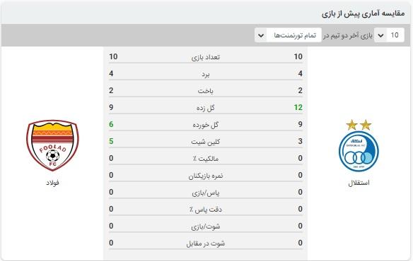 آنالیز بازی استقلال و فولاد 16 اسفند 99