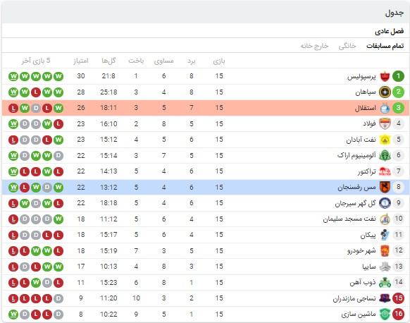 آنالیز بازی استقلال و مس رفسنجان 11 اسفند 99