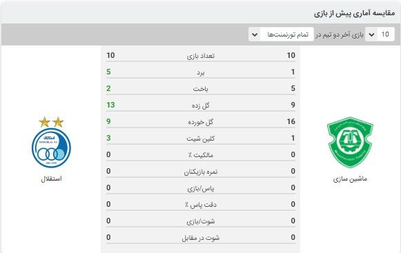 آنالیز بازی استقلال و ماشین سازی 17 اسفند 99