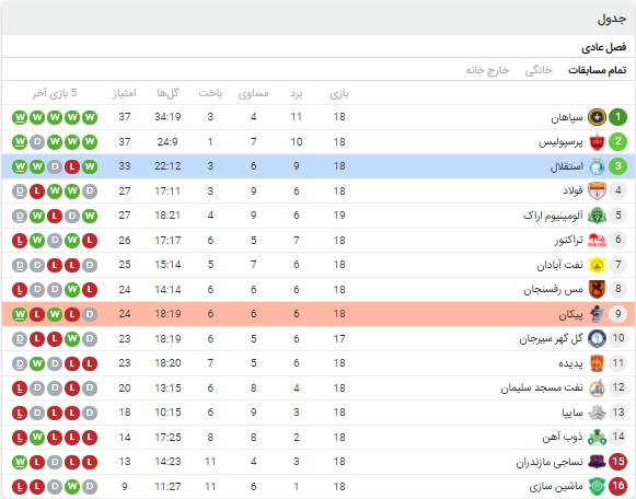خلاصه بازی استقلال و پیکان 14 فروردین 1400
