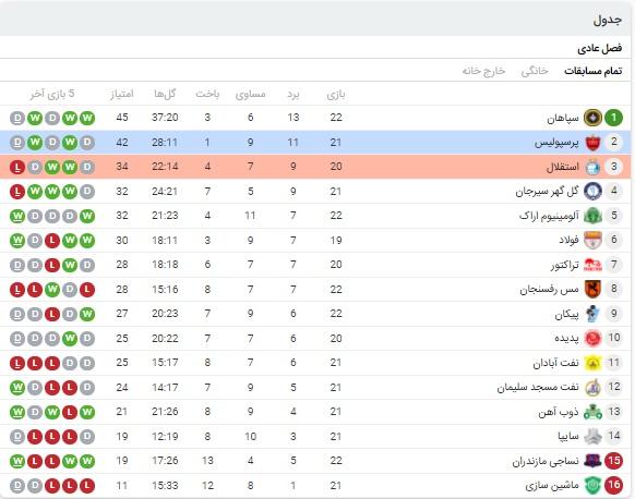 آنالیز بازی پرسپولیس و استقلال 24 اردیبهشت 1400