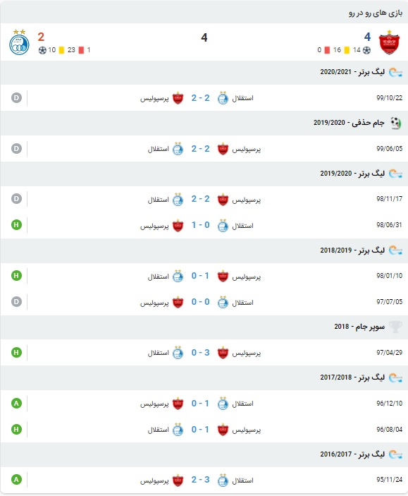 خلاصه بازی پرسپولیس و استقلال 24 اردیبهشت 1400