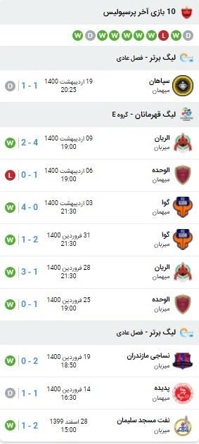 پیش بینی بازی پرسپولیس و استقلال 24 اردیبهشت 1400