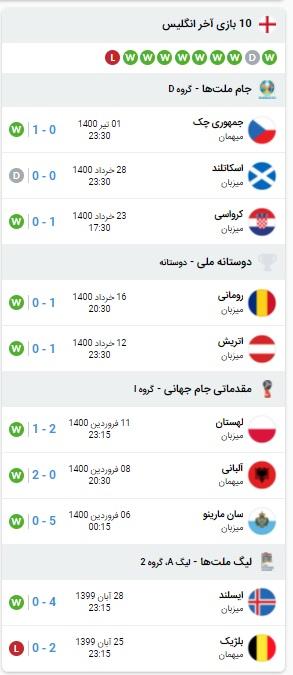خلاصه بازی انگلیس و آلمان 8 تیر 1400