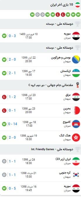 پیش بینی بازی ایران و بحرین 17 خرداد 1400