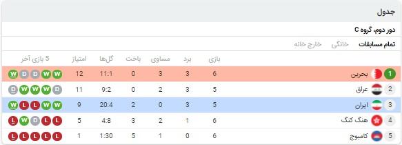 خلاصه بازی ایران و بحرین 17 خرداد 1400