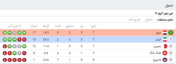 آمار بازی ایران و عراق 25 خرداد 1400