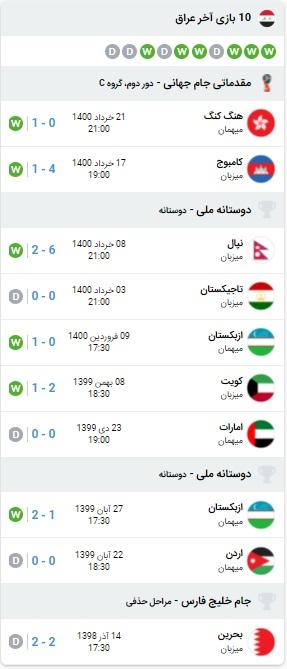پیش بینی بازی ایران و عراق 25 خرداد 1400