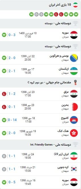 خلاصه بازی ایران و هنگ کنک 13 خرداد 1400