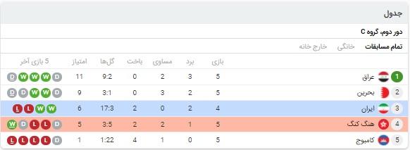 آنالیز بازی ایران و هنگ کنک 13 خرداد 1400