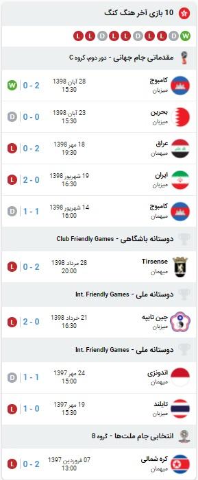 آمار بازی ایران و هنگ کنک 13 خرداد 1400