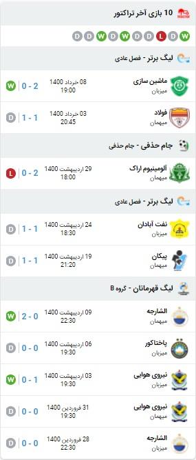 پیش بینی بازی پرسپولیس و تراکتور 30 خرداد 1400
