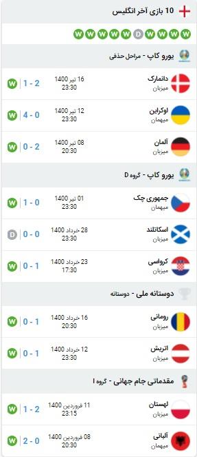 پیش بینی بازی ایتالیا و انگلیس 20 تیر 1400
