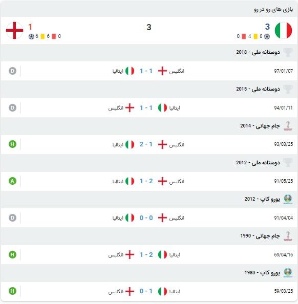 آمار بازی ایتالیا و انگلیس 20 تیر 1400