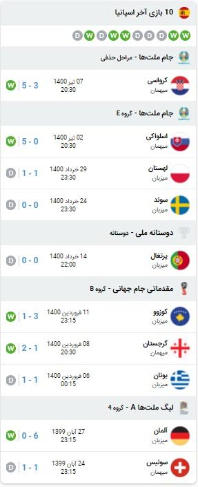 پیش بینی بازی سوئیس و اسپانیا 11 تیر 1400
