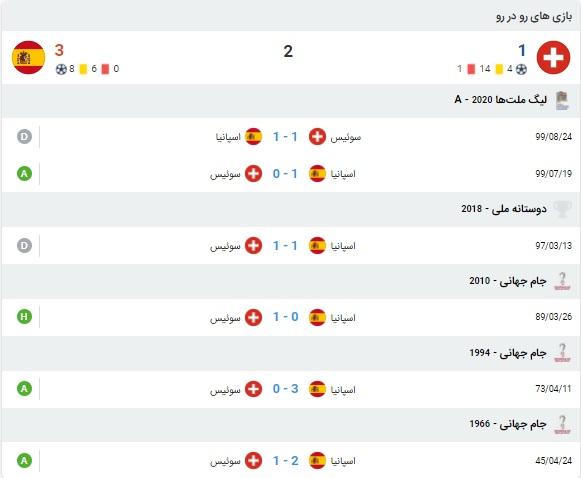 آمار بازی سوئیس و اسپانیا 11 تیر 1400