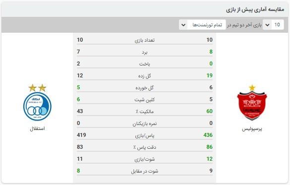 آنالیز بازی پرسپولیس و استقلال 24 تیر 1400