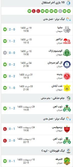 پیش بینی بازی پرسپولیس و استقلال 24 تیر 1400