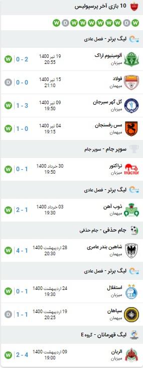 آمار بازی پرسپولیس و استقلال 24 تیر 1400